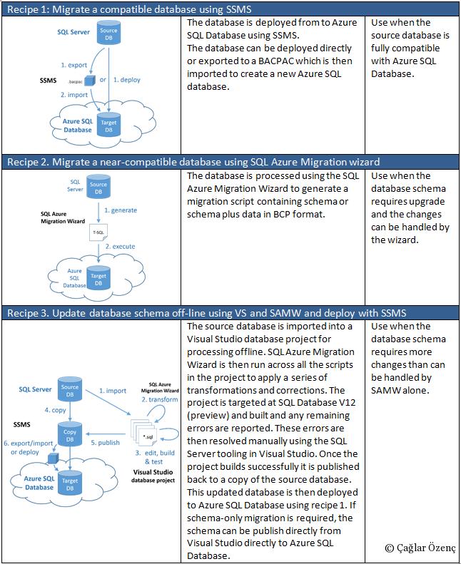 Azure SQL Database Migration BookImage