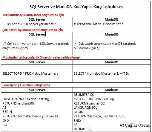 SQLServer_vs_MariaDB_compare_1